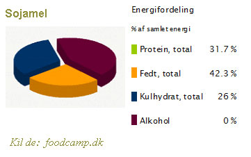 næringsindhold-i-sojamel